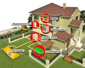 Проект газификации частного дома