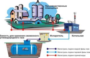 Проект теплоснабжения предприятий