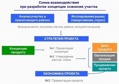 схема разработки концепта