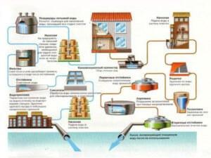 Проектирование водоснабжения и канализации - ТамбовТеплоГаз